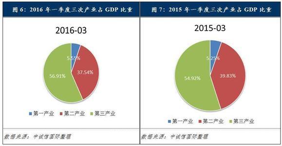 宏观经济分析_海信宏观环境分析_4月宏观经济分析